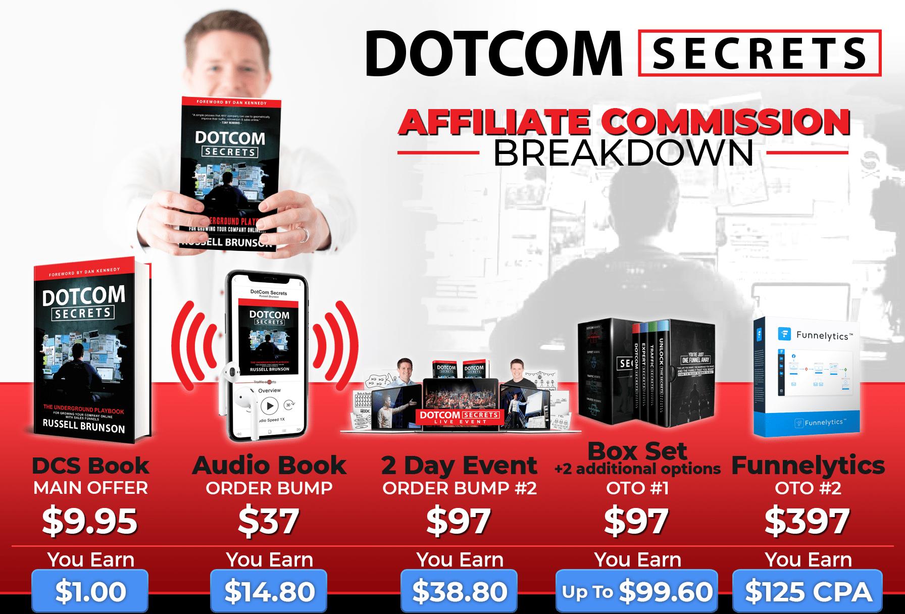 Dotcom Secrets Bonus