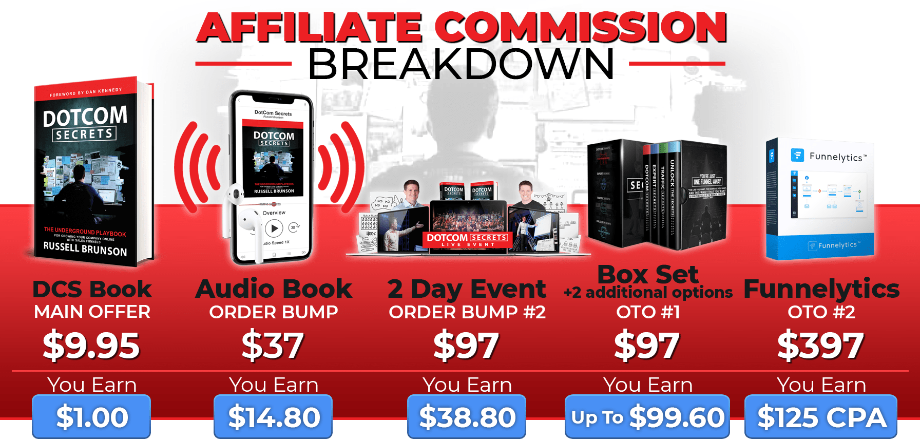 DotCom Secrets Affiliate Commission Breakdown